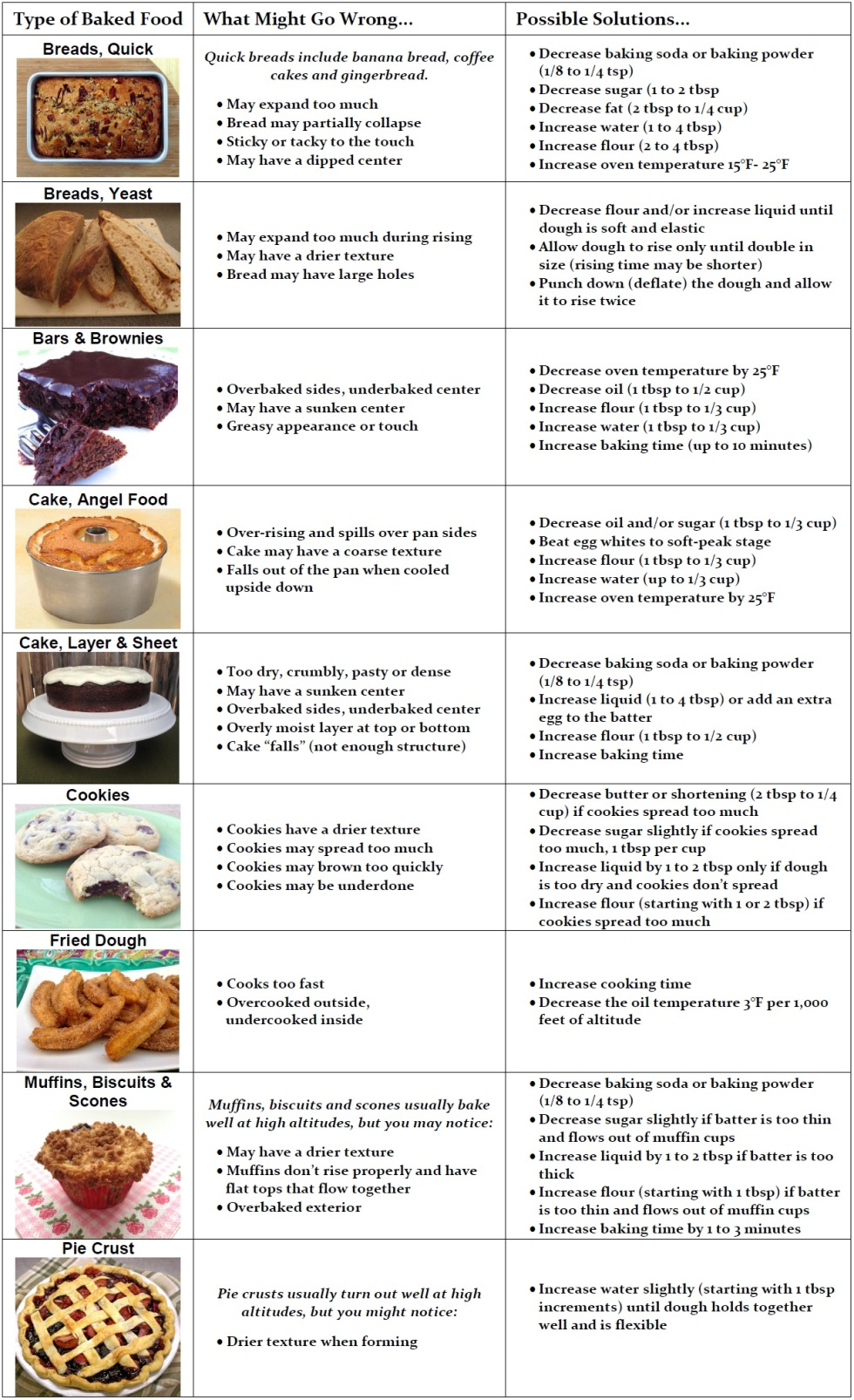 baked foods